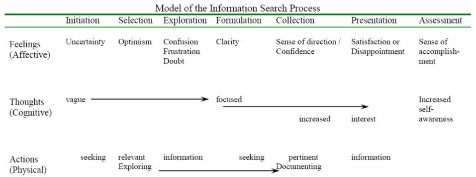 Search Process